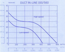 cata duct in line 150/560