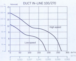 cata duct in line 100/270
